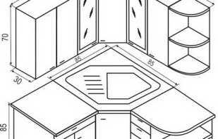 Tailles standard de meubles de cuisine de différents types
