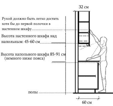 Profondeur de l'armoire inférieure et supérieure avec la bonne sélection de hauteur