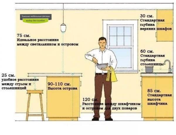 Profondeur optimale des armoires de cuisine
