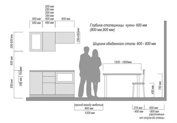 Dimensions des armoires de plancher